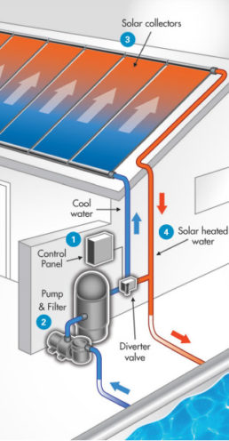 Solar Pool Heating - How it Works